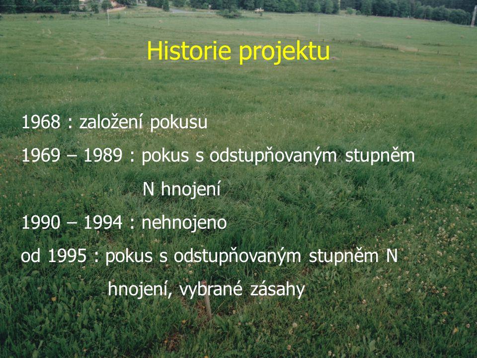 Historie projektu 1968 : založení pokusu