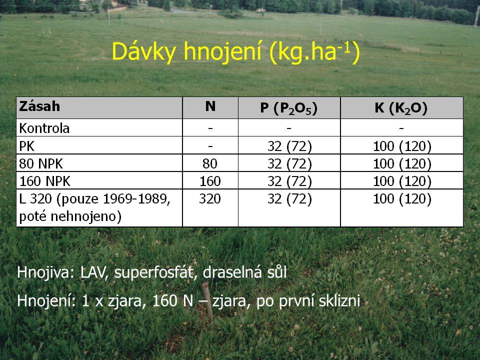 Dávky hnojení (kg.ha-1) Hnojiva: LAV, superfosfát, draselná sůl