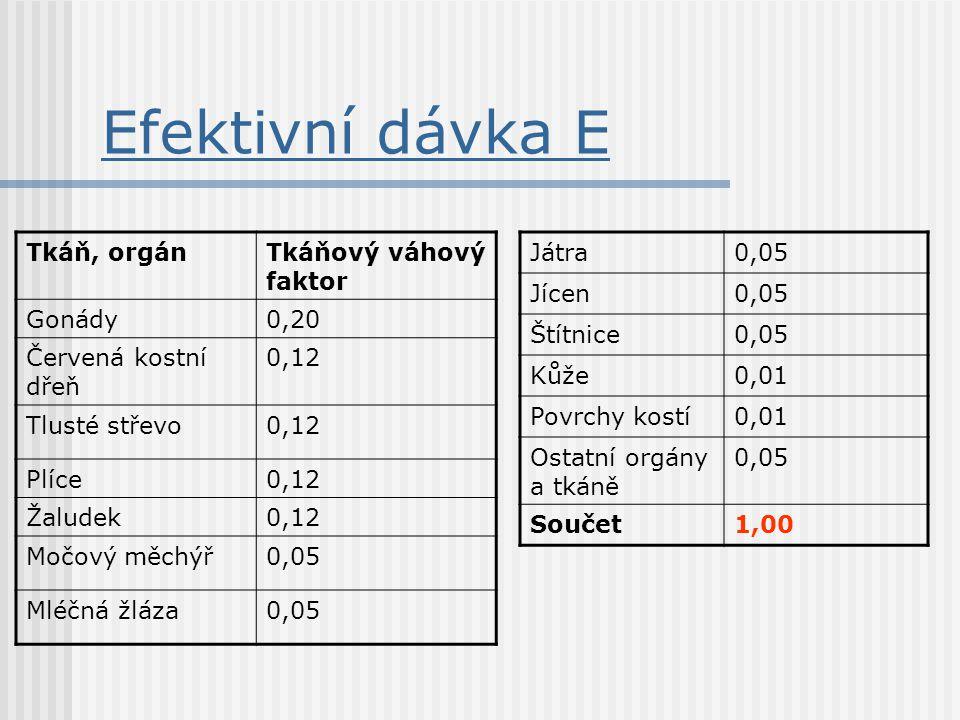 Efektivní dávka E Tkáň, orgán Tkáňový váhový faktor Gonády 0,20