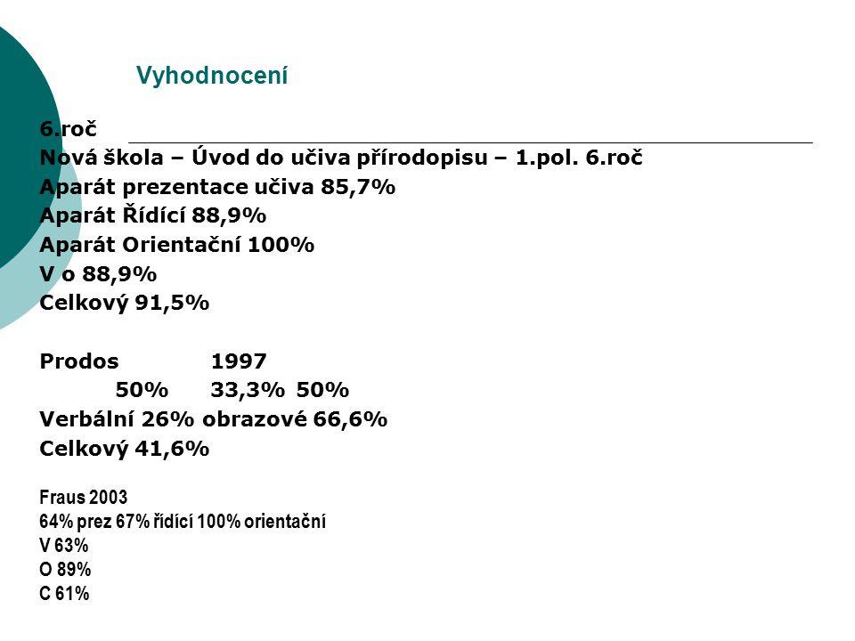 Vyhodnocení 6.roč. Nová škola – Úvod do učiva přírodopisu – 1.pol. 6.roč. Aparát prezentace učiva 85,7%