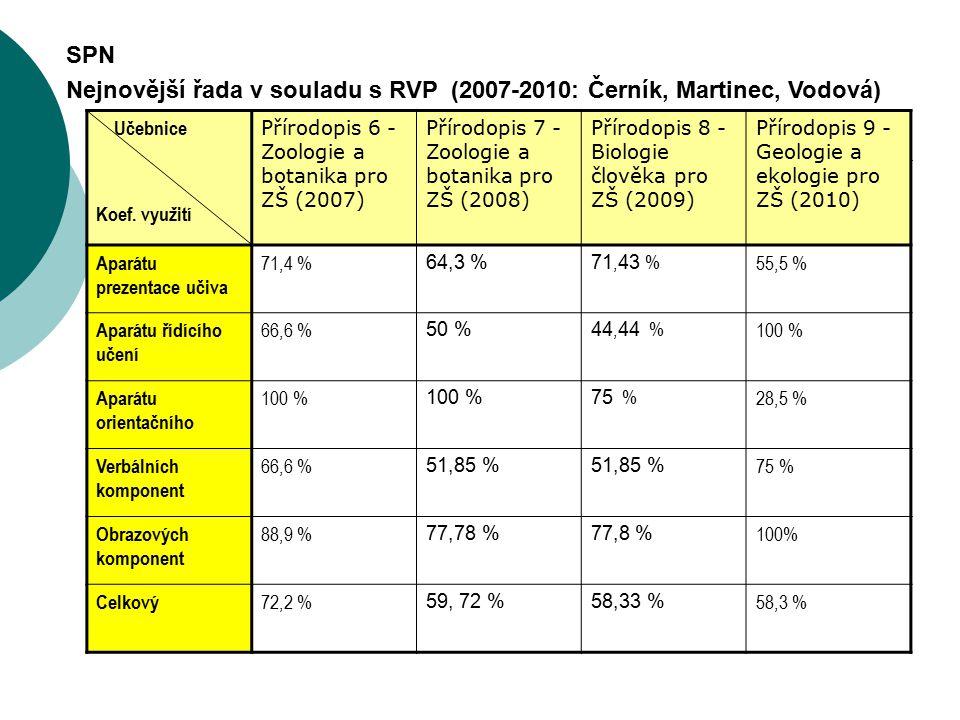 Nejnovější řada v souladu s RVP (2007-2010: Černík, Martinec, Vodová)