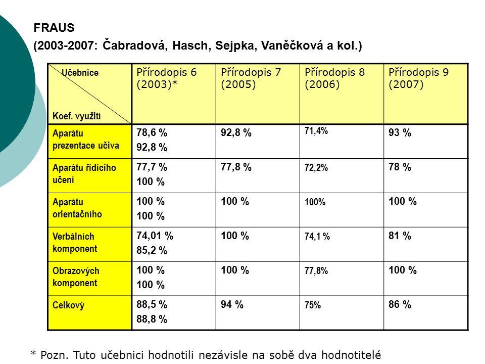 (2003-2007: Čabradová, Hasch, Sejpka, Vaněčková a kol.)