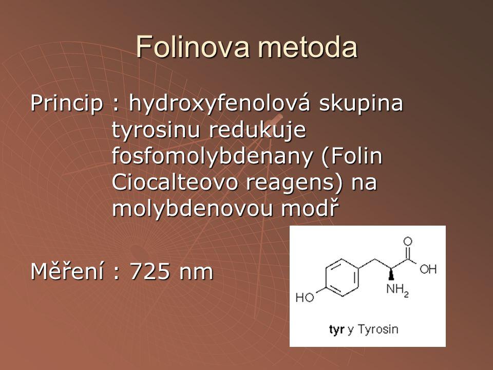 Folinova metoda