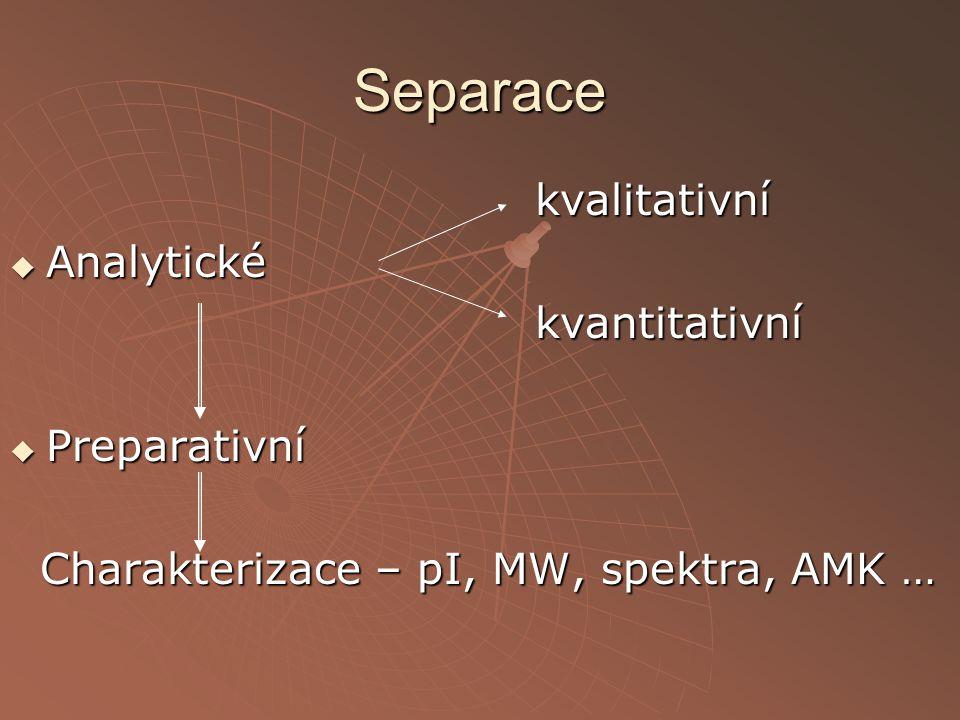 Separace kvalitativní Analytické kvantitativní Preparativní