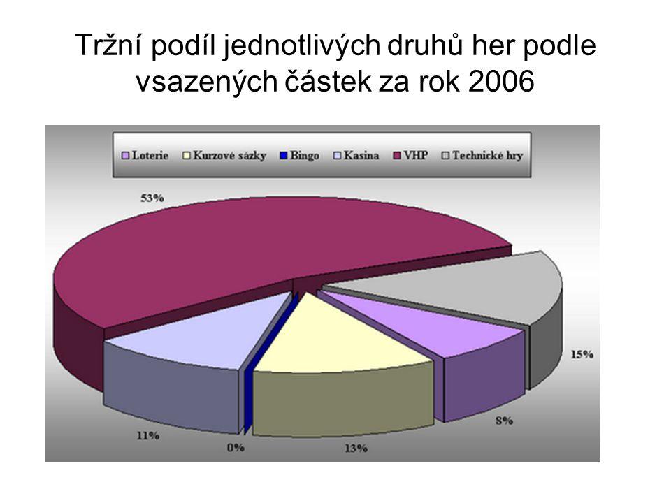 Tržní podíl jednotlivých druhů her podle vsazených částek za rok 2006
