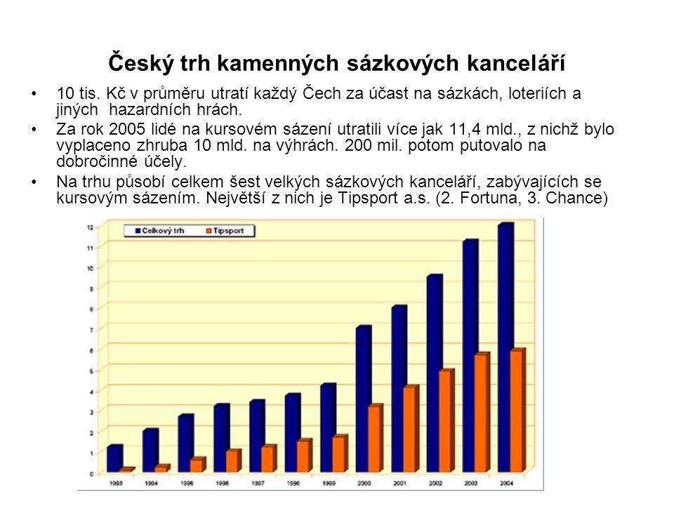 Český trh kamenných sázkových kanceláří