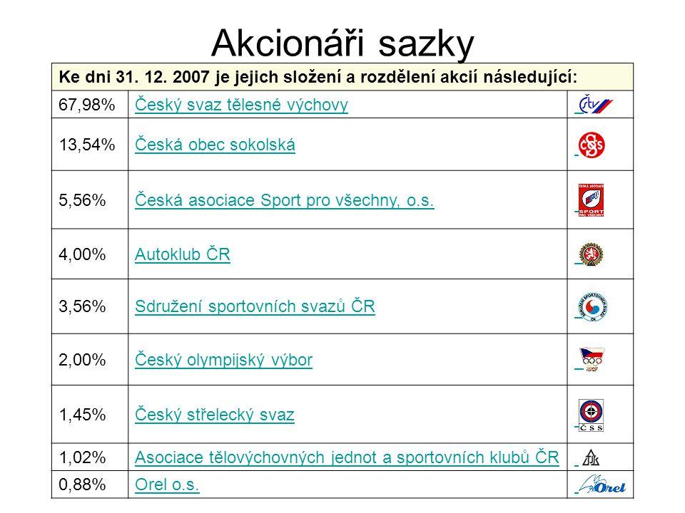 Akcionáři sazky Ke dni 31. 12. 2007 je jejich složení a rozdělení akcií následující: 67,98% Český svaz tělesné výchovy.