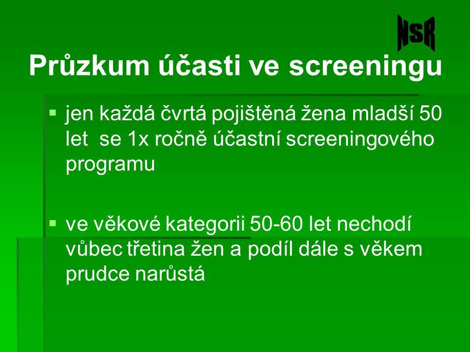 Průzkum účasti ve screeningu