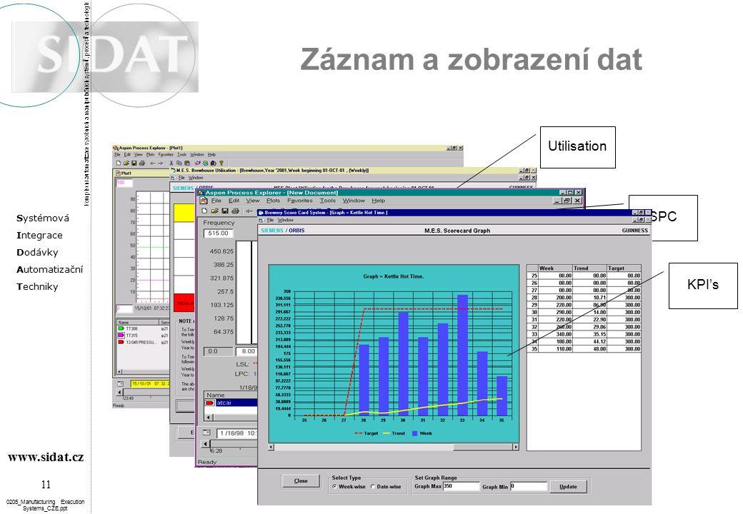 Záznam a zobrazení dat Utilisation SPC KPI's