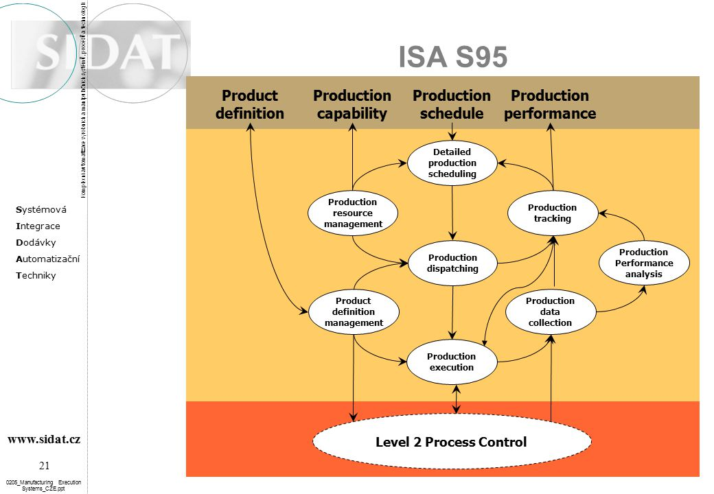 ISA S95 performance schedule capability Level 2 Process Control