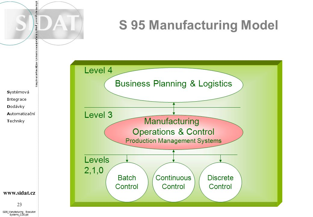 S 95 Manufacturing Model Level 4 Business Planning & Logistics Level 3