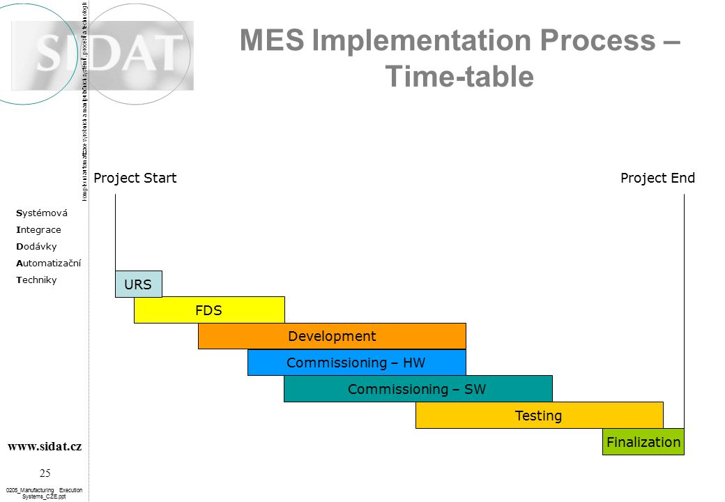 MES Implementation Process – Time-table