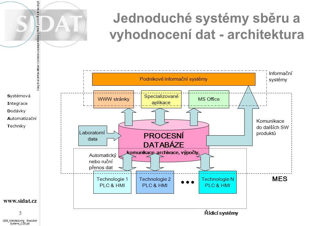 Jednoduché systémy sběru a vyhodnocení dat - architektura