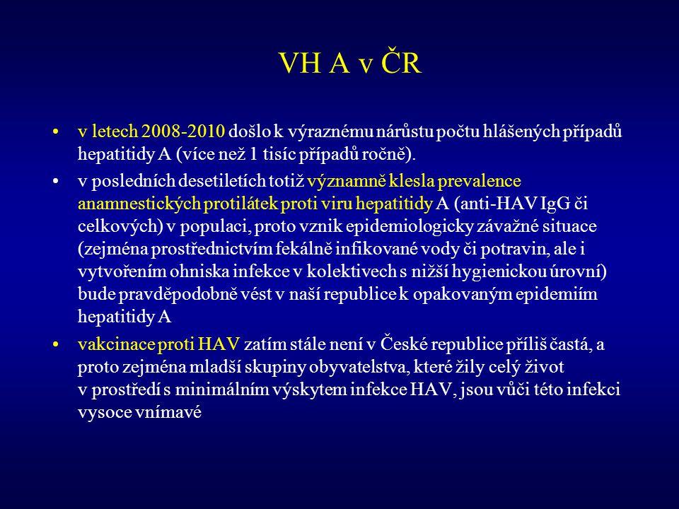 VH A v ČR v letech 2008-2010 došlo k výraznému nárůstu počtu hlášených případů hepatitidy A (více než 1 tisíc případů ročně).