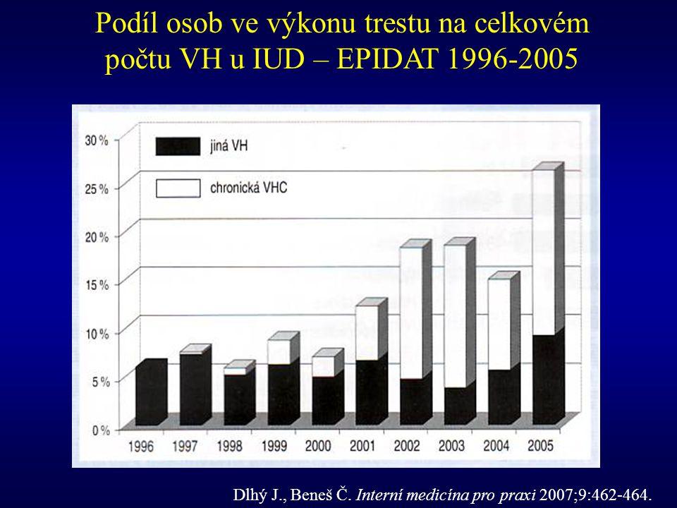 Podíl osob ve výkonu trestu na celkovém počtu VH u IUD – EPIDAT 1996-2005
