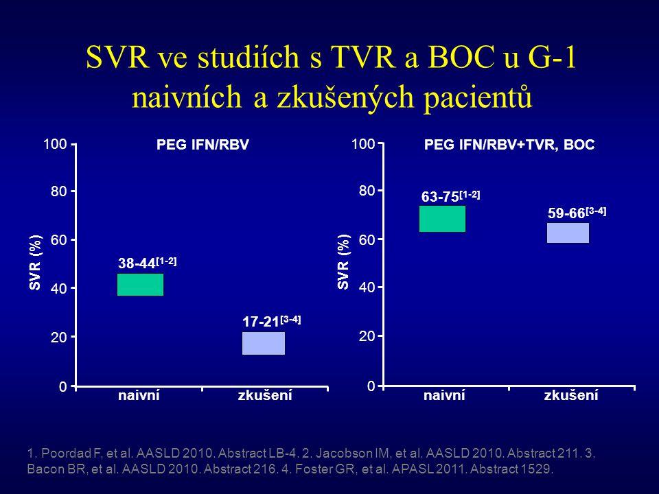 SVR ve studiích s TVR a BOC u G-1 naivních a zkušených pacientů