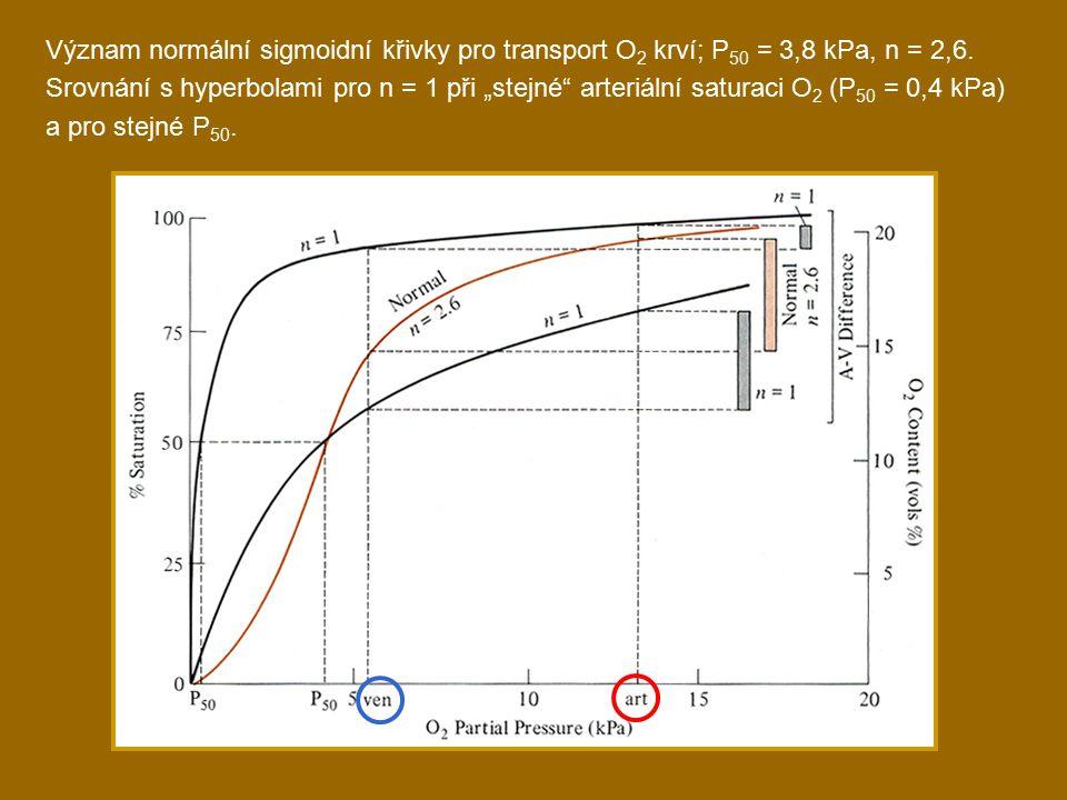 Význam normální sigmoidní křivky pro transport O2 krví; P50 = 3,8 kPa, n = 2,6.