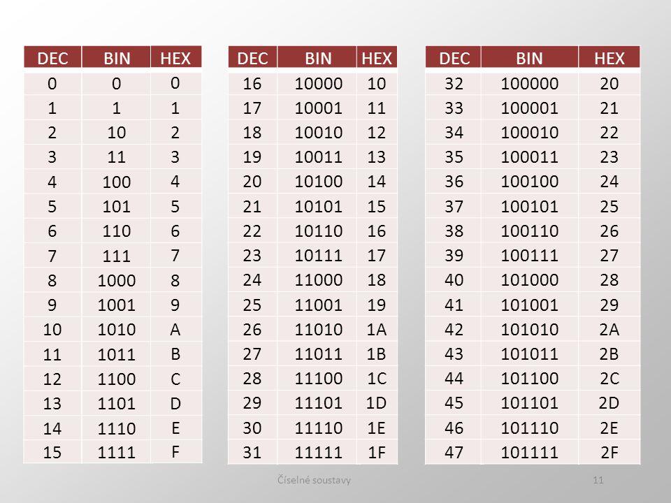 DEC 1. 2. 3. 4. 5. 6. 7. 8. 9. 10. 11. 12. 13. 14. 15. BIN. 1. 10. 11. 100. 101.