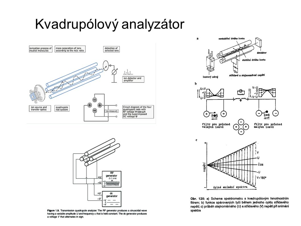 Kvadrupólový analyzátor