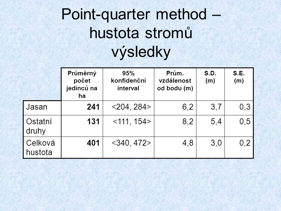 Point-quarter method – hustota stromů výsledky