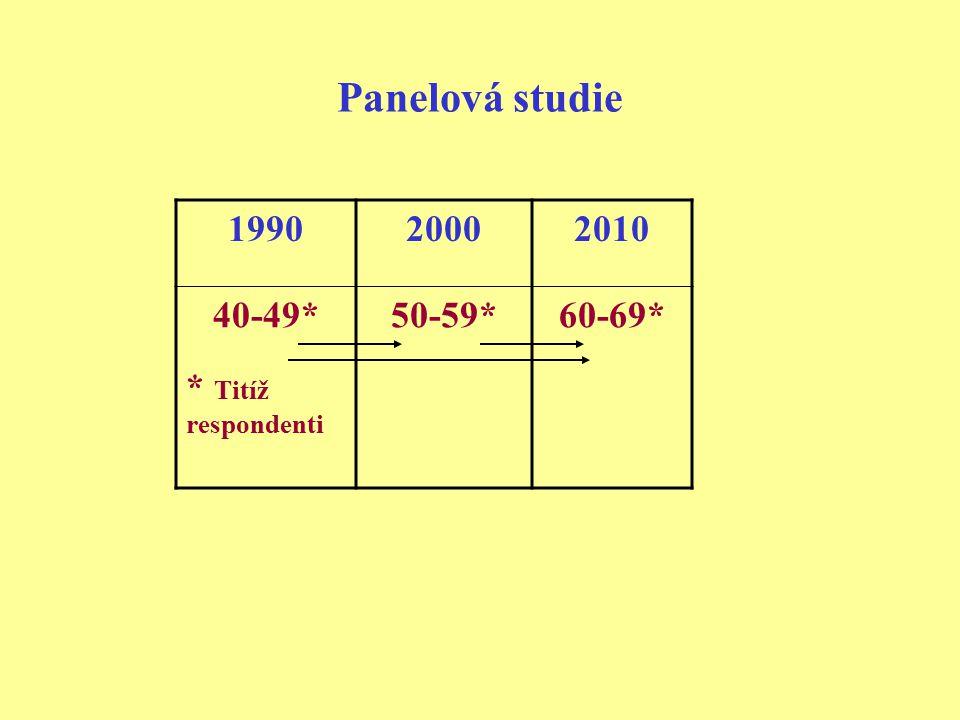 Panelová studie 1990 2000 2010 40-49* * Titíž respondenti 50-59*