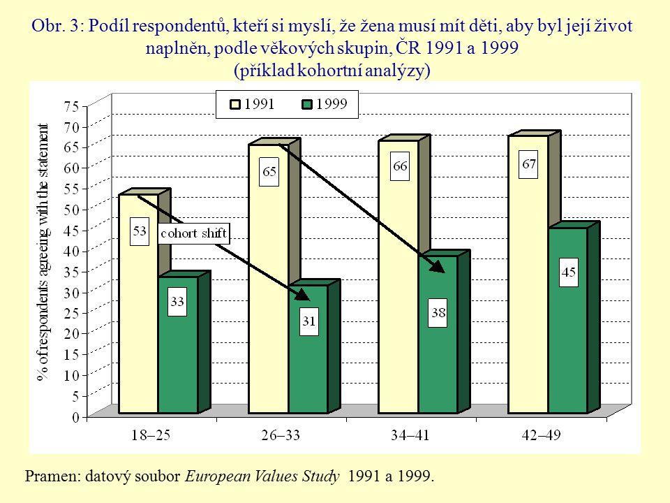 Obr. 3: Podíl respondentů, kteří si myslí, že žena musí mít děti, aby byl její život naplněn, podle věkových skupin, ČR 1991 a 1999 (příklad kohortní analýzy)