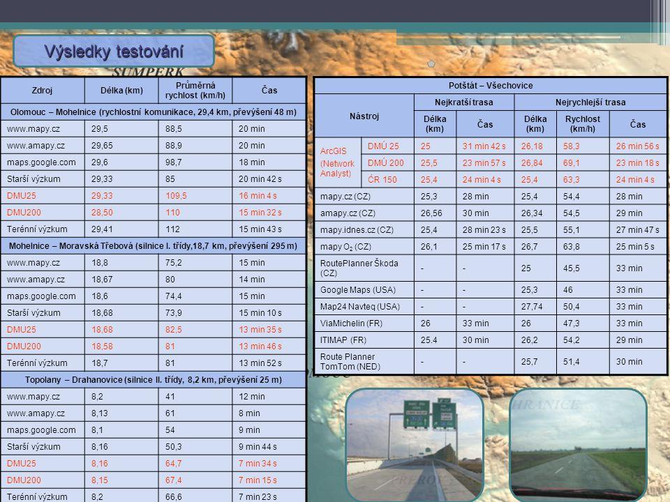 Výsledky testování Zdroj Délka (km) Průměrná rychlost (km/h) Čas