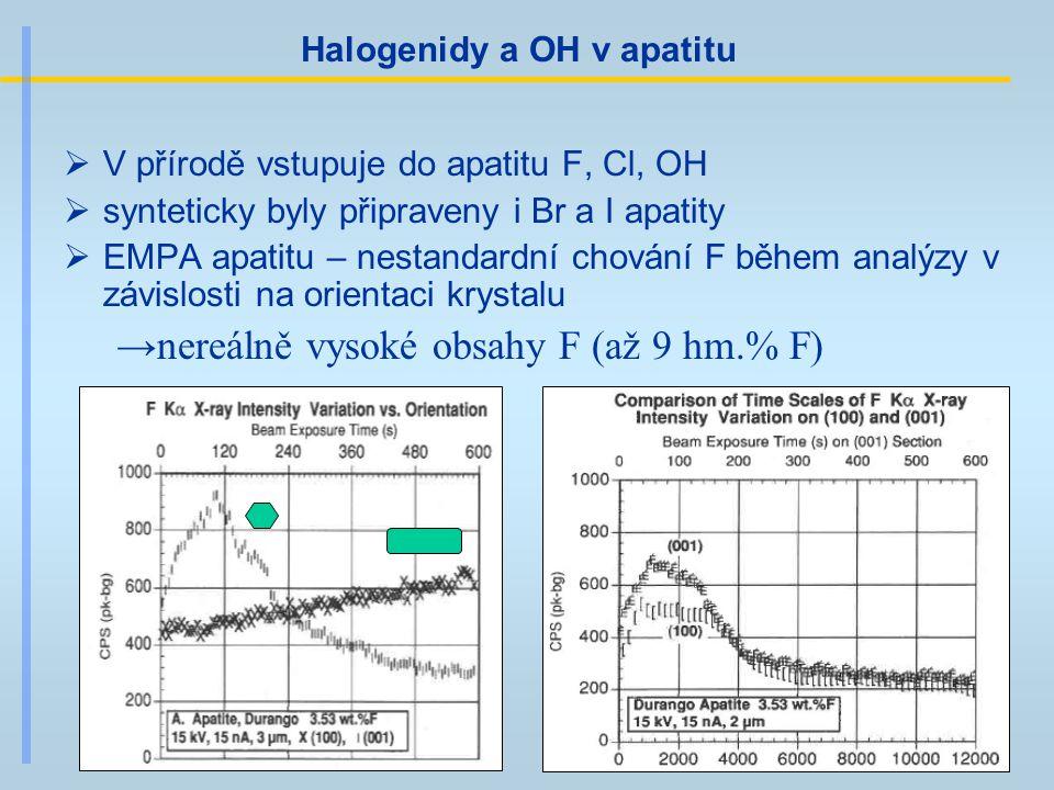 Halogenidy a OH v apatitu