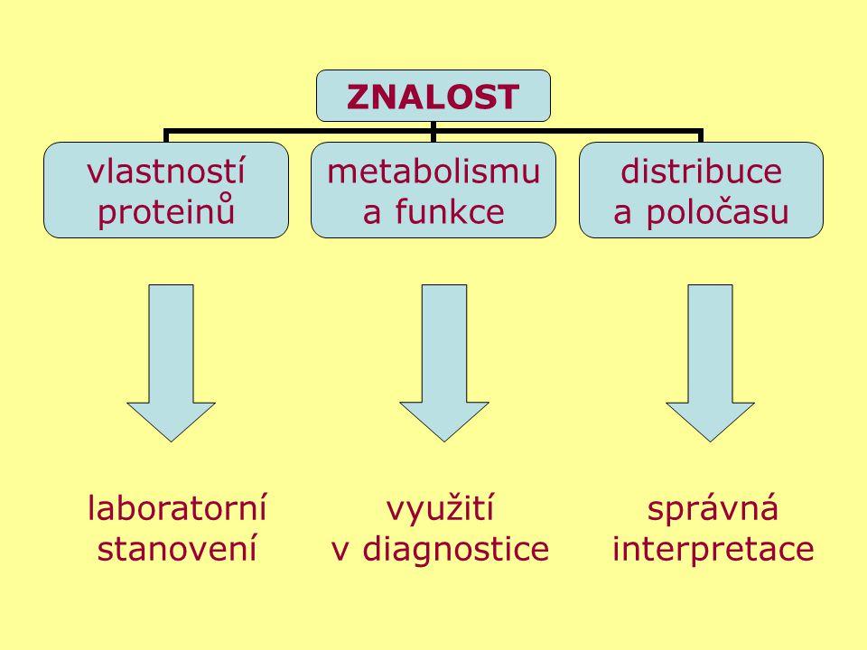laboratorní stanovení