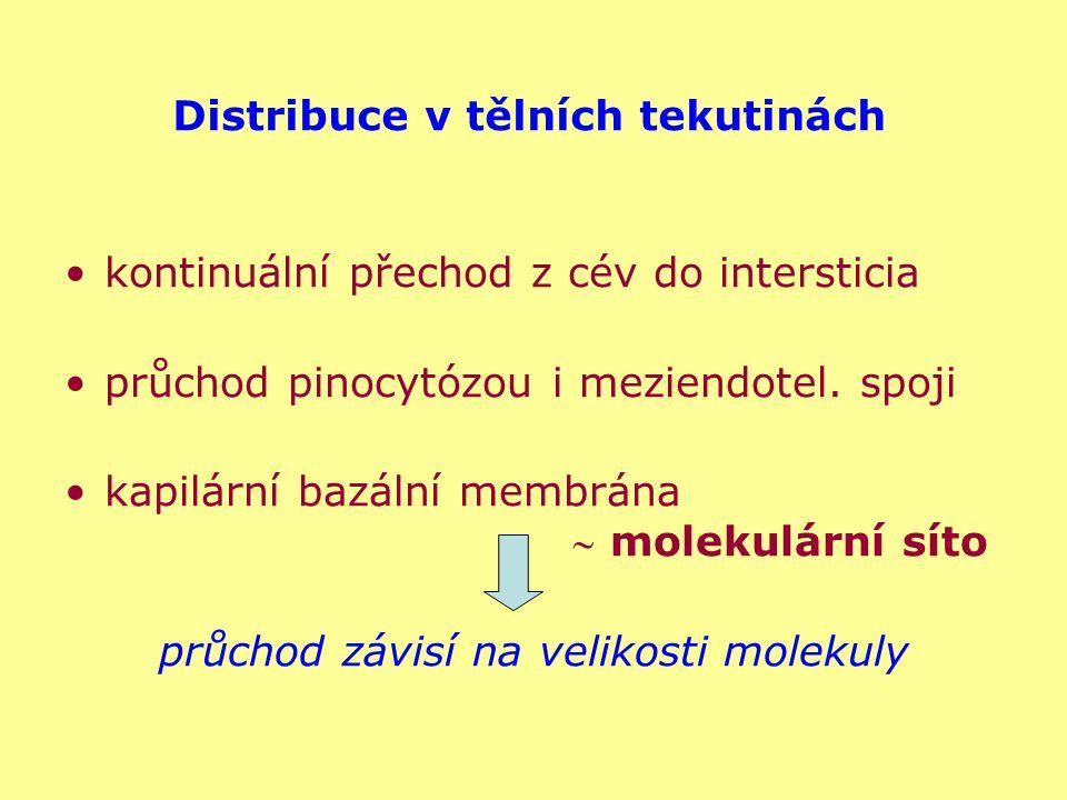 Distribuce v tělních tekutinách