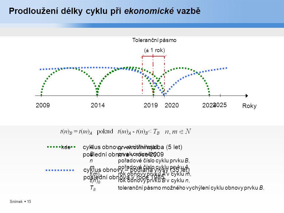 Prodloužení délky cyklu při ekonomické vazbě