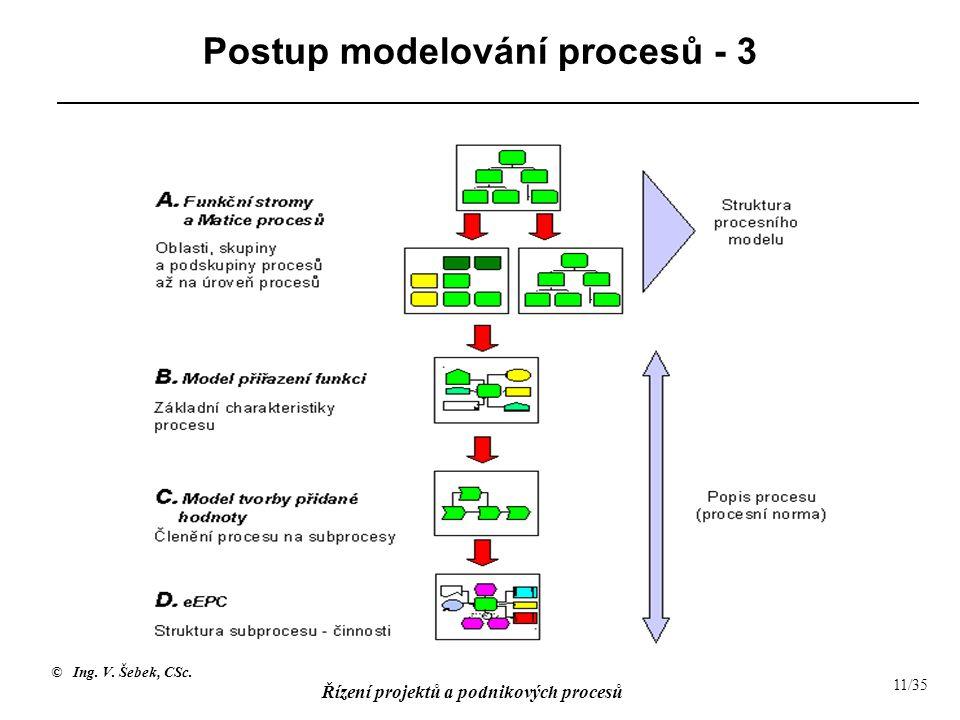 Postup modelování procesů - 3