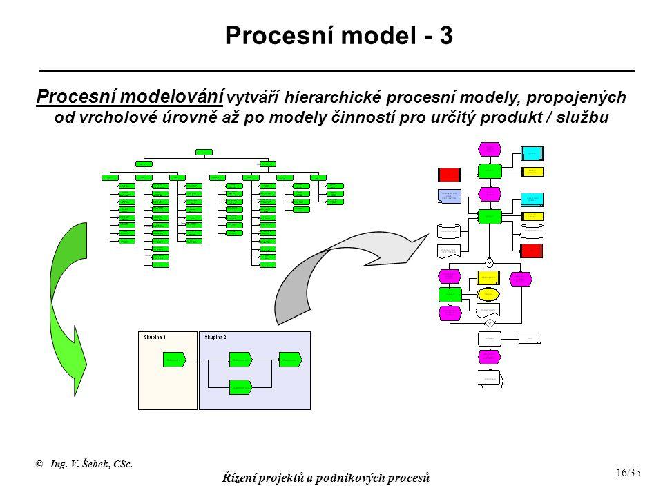Procesní model - 3