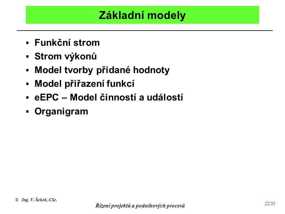 Základní modely Funkční strom Strom výkonů