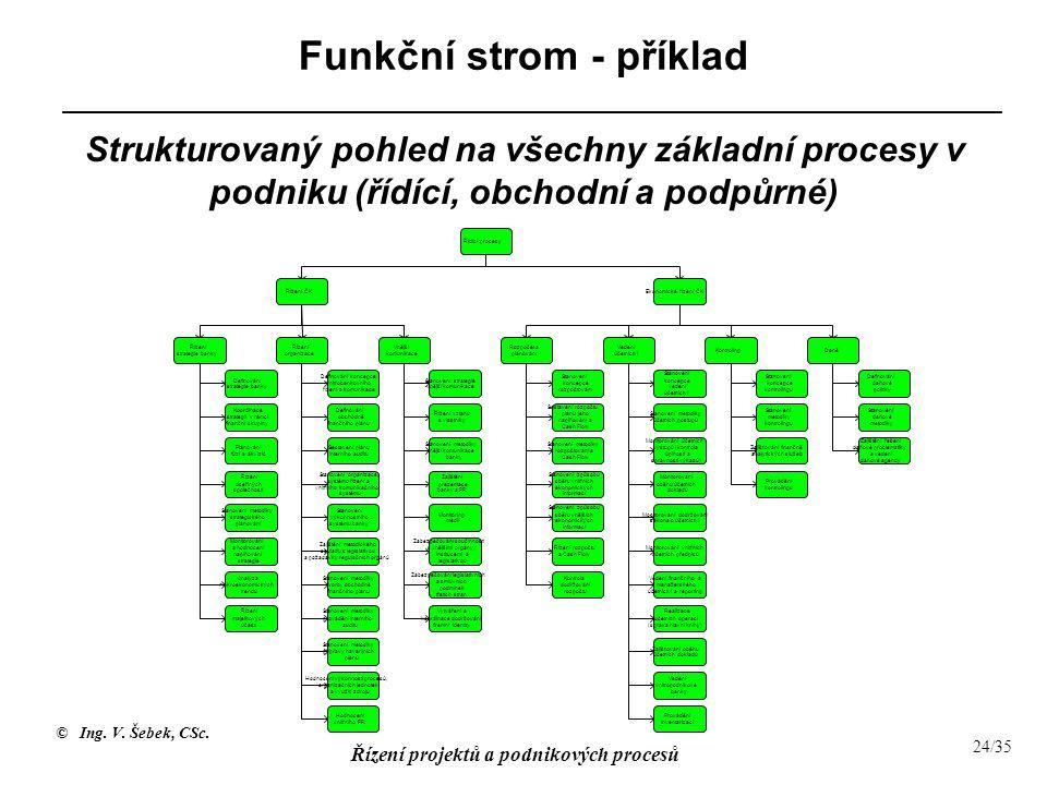Funkční strom - příklad