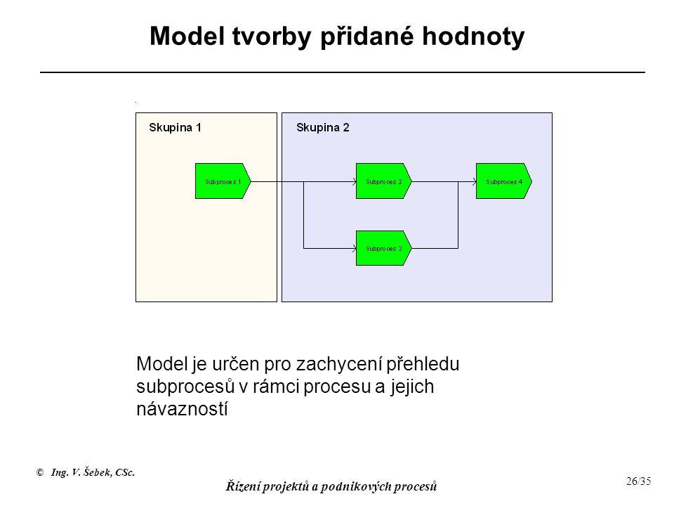 Model tvorby přidané hodnoty