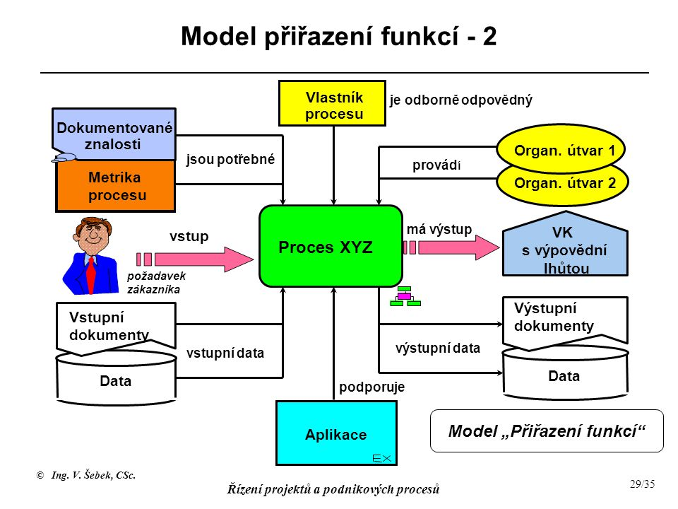 Model přiřazení funkcí - 2