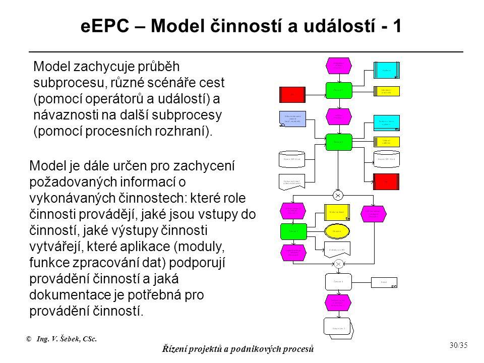 eEPC – Model činností a událostí - 1