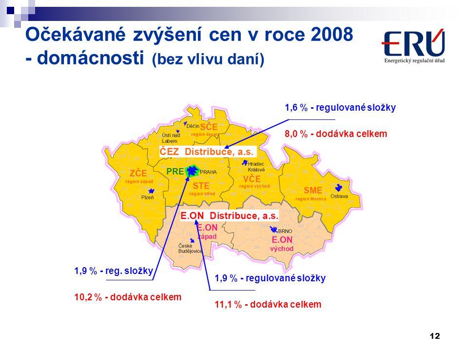 Očekávané zvýšení cen v roce 2008 - domácnosti (bez vlivu daní)