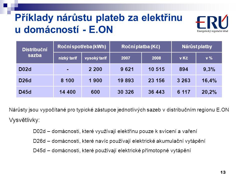 Příklady nárůstu plateb za elektřinu u domácností - E.ON