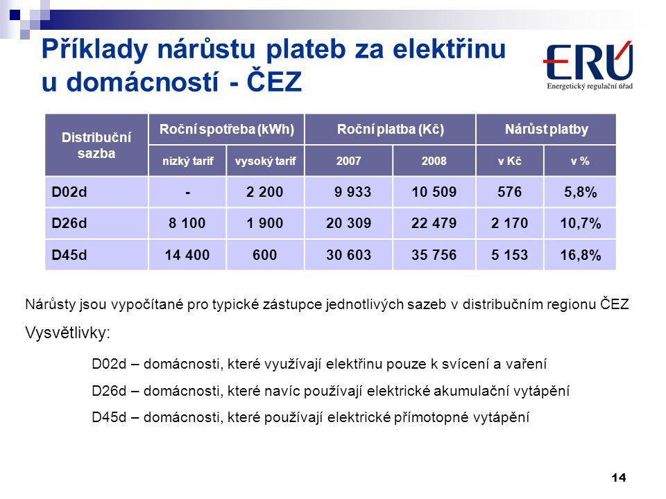 Příklady nárůstu plateb za elektřinu u domácností - ČEZ