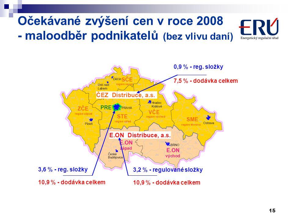 Očekávané zvýšení cen v roce 2008 - maloodběr podnikatelů (bez vlivu daní)