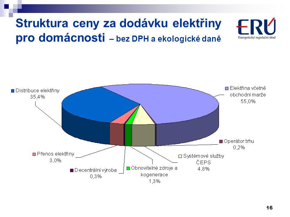 Struktura ceny za dodávku elektřiny pro domácnosti – bez DPH a ekologické daně