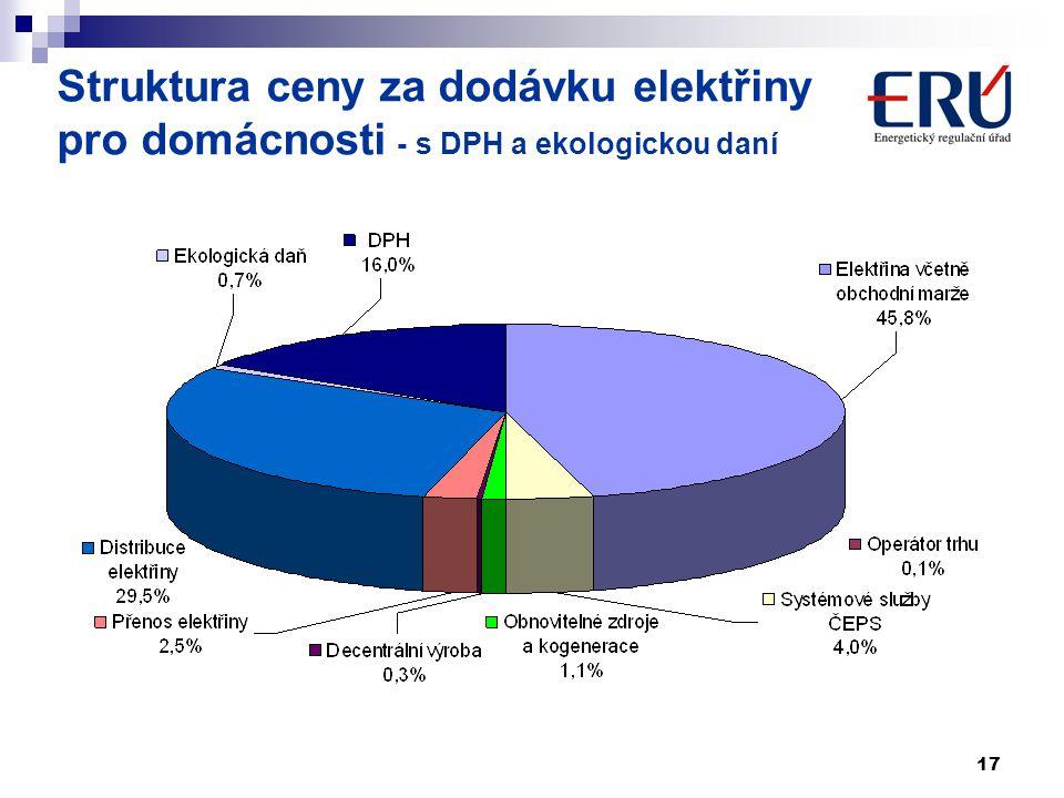 Struktura ceny za dodávku elektřiny pro domácnosti - s DPH a ekologickou daní