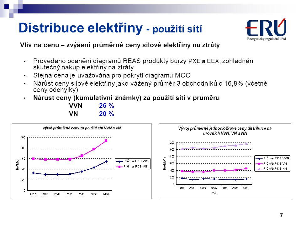 Distribuce elektřiny - použití sítí