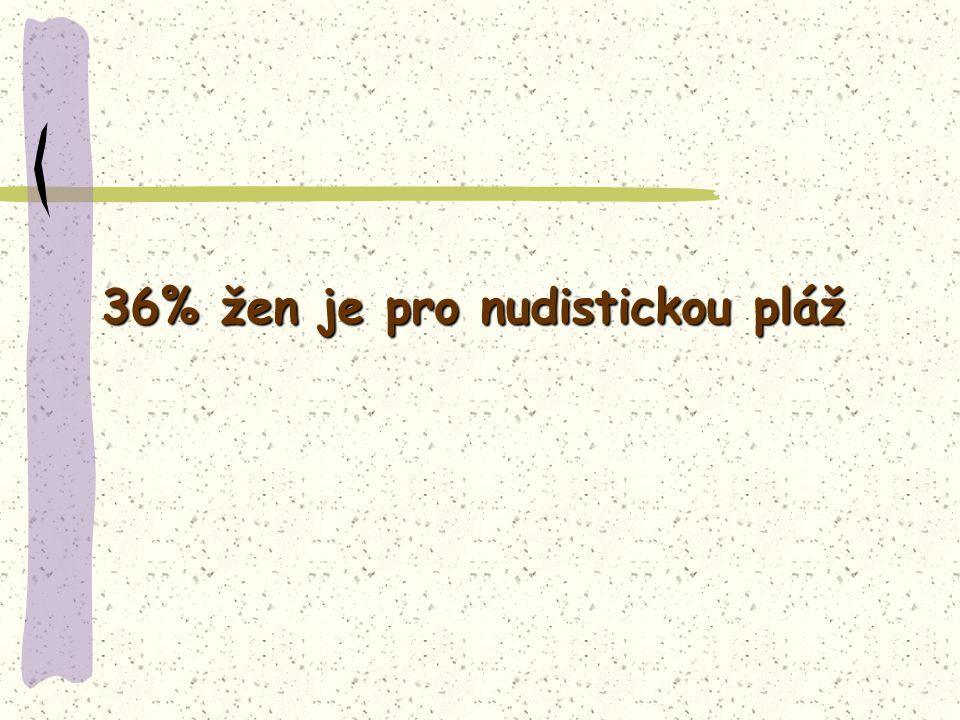 36% žen je pro nudistickou pláž
