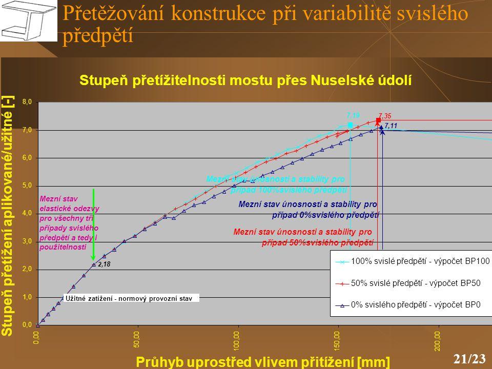 Přetěžování konstrukce při variabilitě svislého předpětí
