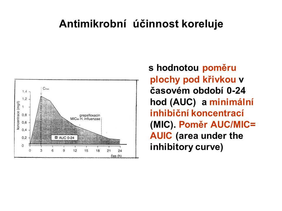Antimikrobní účinnost koreluje