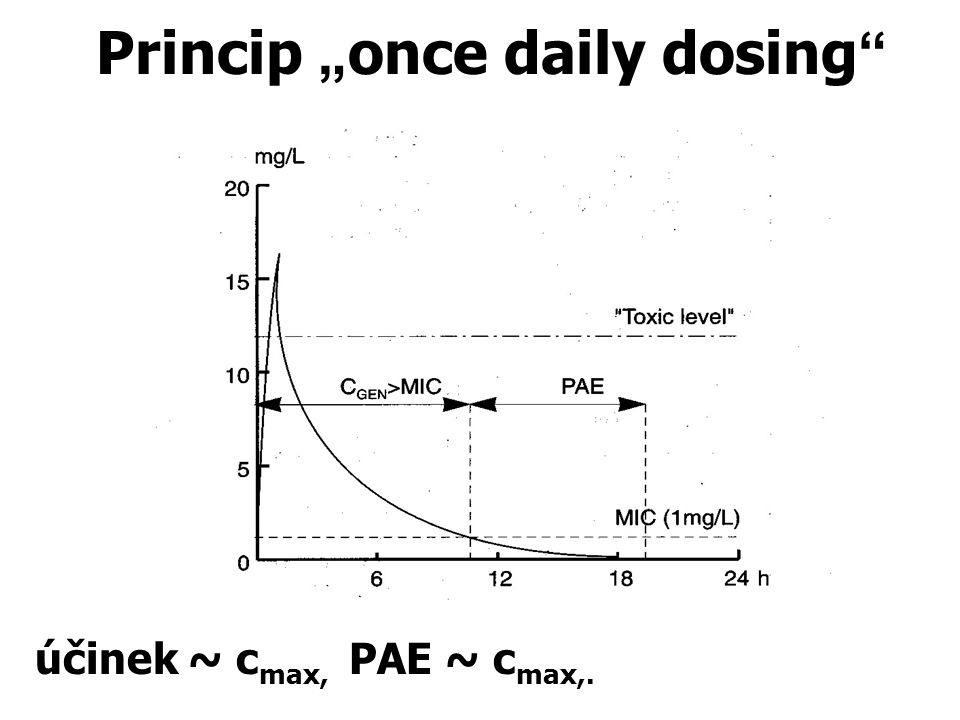 "Princip ""once daily dosing"
