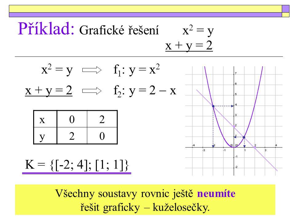 Příklad: Grafické řešení x2 = y x + y = 2
